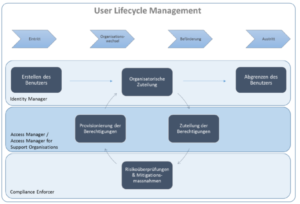 amso_user-life-cycle