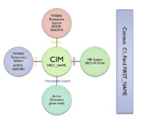 im_cim_context